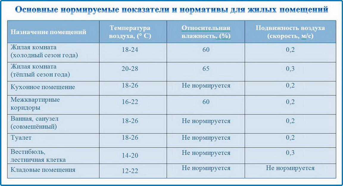 Микроклимат помещения в Новосибирске