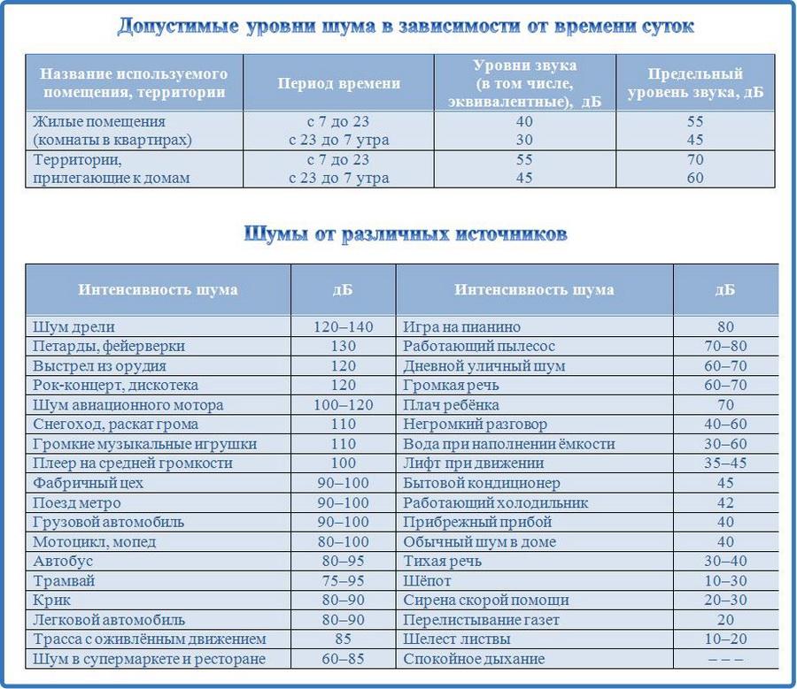 Независимая экспертиза шума в Новосибирске - допустимые уровни шума